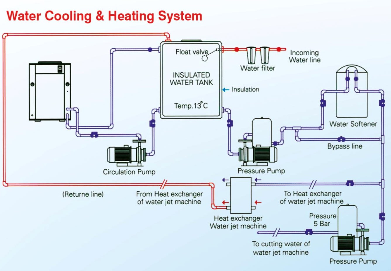 Water Cooling & Heating System
